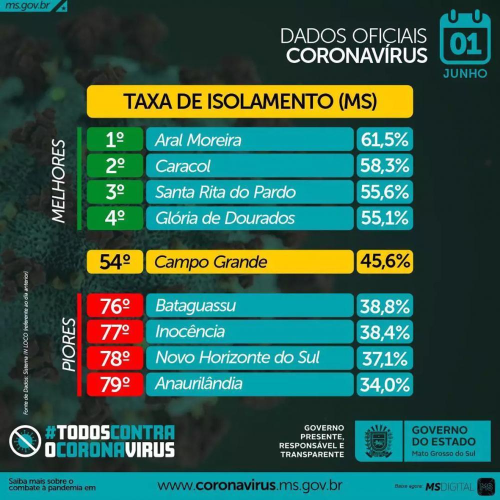 Bataguassu e Anaurilândia integram lista das cidades com piores índices de isolamento social em MS
